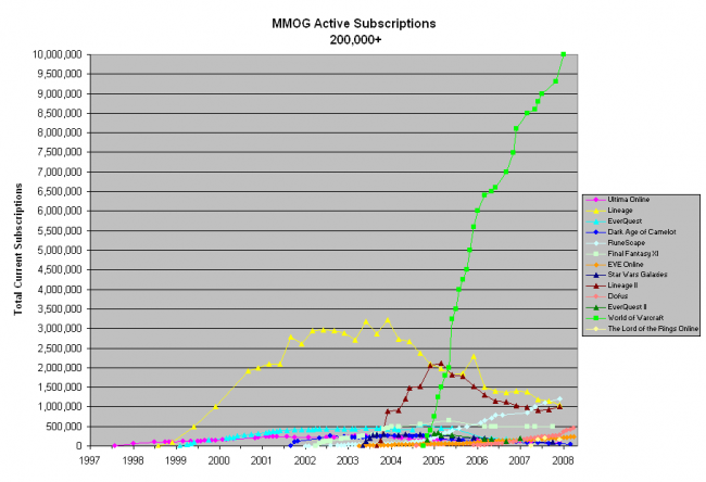 From mmogchart.com. See that pretty green line?